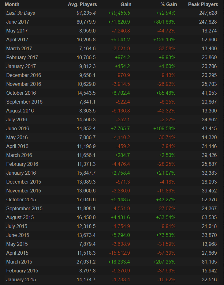 PAYDAY 2 Monthly SteamChart Stats