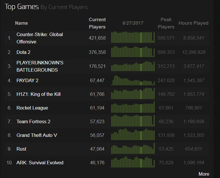 PAYDAY 2 on SteamChart Top10