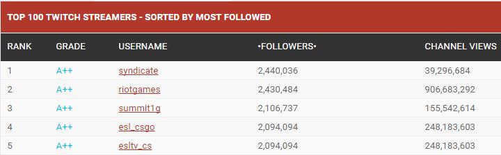 Twitch Streamer Most Followers
